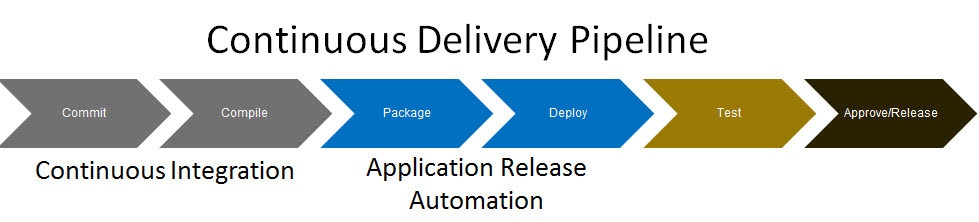 Continous Delivery Pipeline